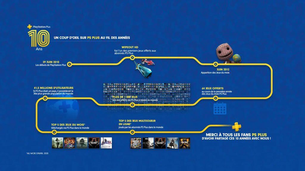 jeux-ps+-juillet-2020-date